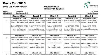 Coppa Davis 2015: il programma di Giovedì 16.