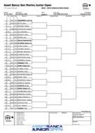 ASSET BANCA Junior Open: sorteggiato il main draw maschile.