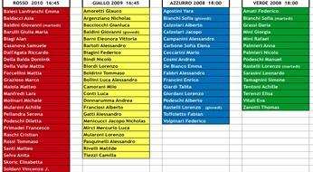 Corso Gratuito Sperimentale: AGGIORNAMENTO GRUPPI.