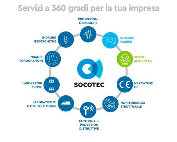 Servizi a 360 grandi per la tua impresa
