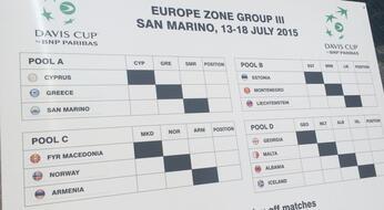 Coppa Davis 2015: è subito San Marino-Cipro!