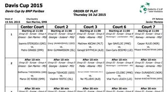 Davis Cup 2015: the schedule of Thursday 16.