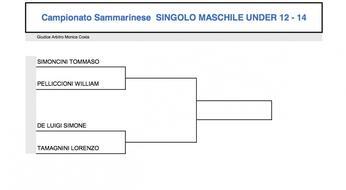 Campionati Sammarinesi 2015: il tabellone under 12-14.