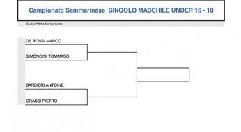 Campionati Sammarinesi 2015: il tabellone under 16-18.