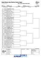 ASSET BANCA Junior Open: Boys Main Draw .