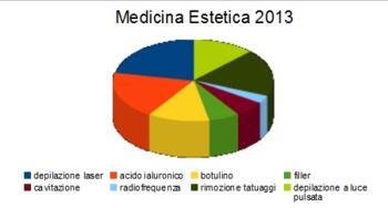 La bellezza non conosce crisi: i trend della medicina e chirurgia estetica nel 2013