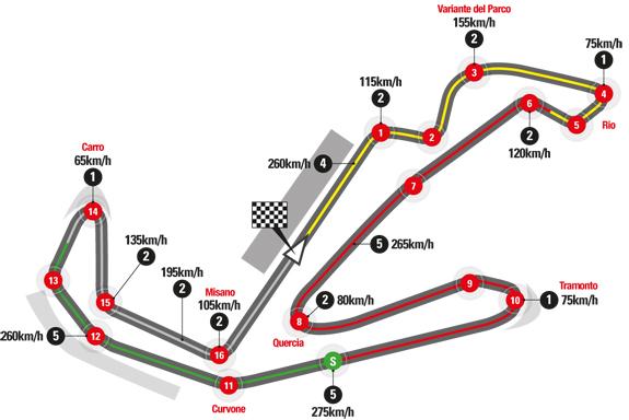 MotoGP san marino e riviera di Rimini 2019, Misano circuito