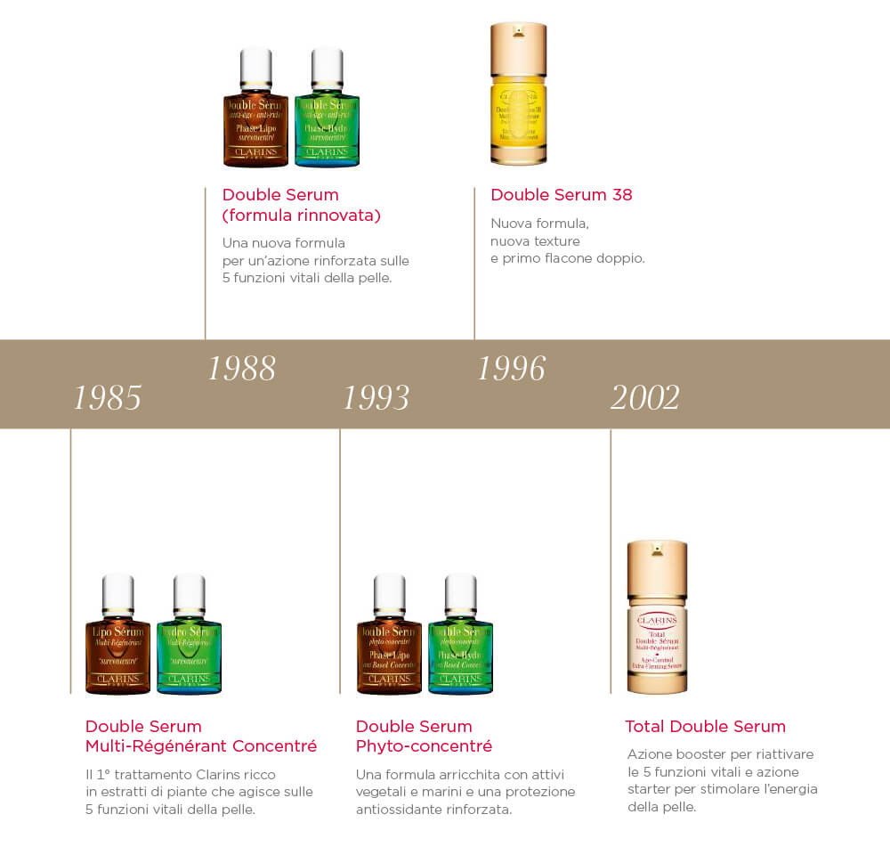 STORIA CLARINS DOUBLE SERUM
