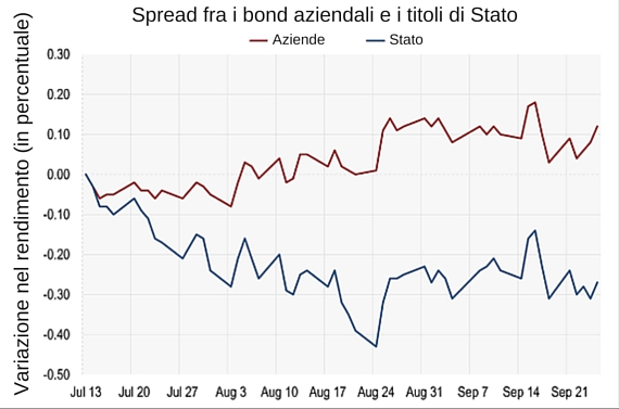 Spread Bond