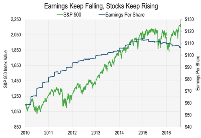 Earning Per Share sp500